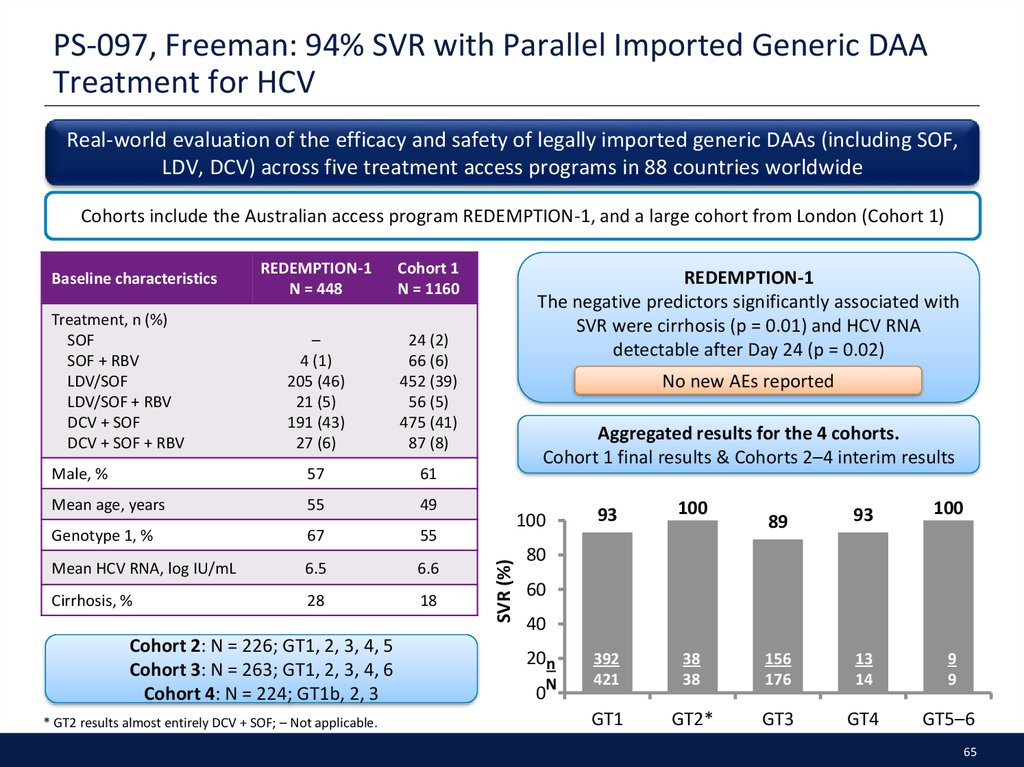 PS-097, Freeman: 94% SVR with Parallel Imported Generic DAA Treatment for HCV