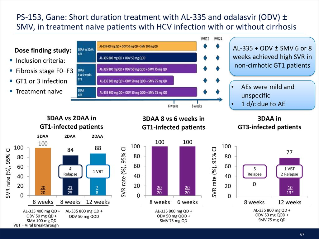 PS-153, Gane: Short duration treatment with AL-335 and odalasvir (ODV) ± SMV, in treatment naive patients with HCV infection with or without cirrhosis