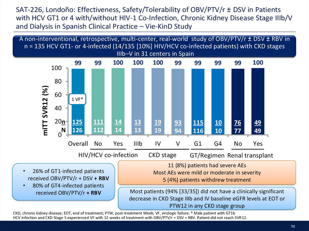 SAT-226, Londoño: Effectiveness, Safety/Tolerability of OBV/PTV/r ± DSV in Patients with HCV GT1 or 4 with/without HIV-1 Co-Infection, Chronic Kidney Disease Stage IIIb/V and Dialysis in Spanish Clinical Practice – Vie-KinD Study