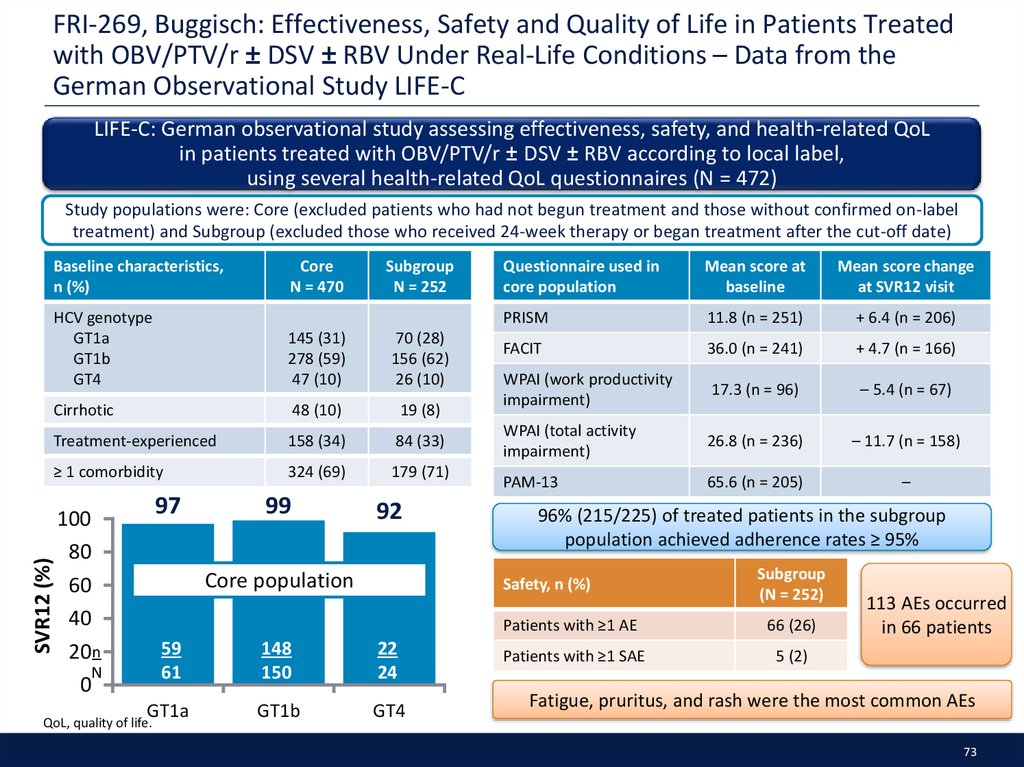 FRI-269, Buggisch: Effectiveness, Safety and Quality of Life in Patients Treated with OBV/PTV/r ± DSV ± RBV Under Real-Life Conditions – Data from the German Observational Study LIFE-C