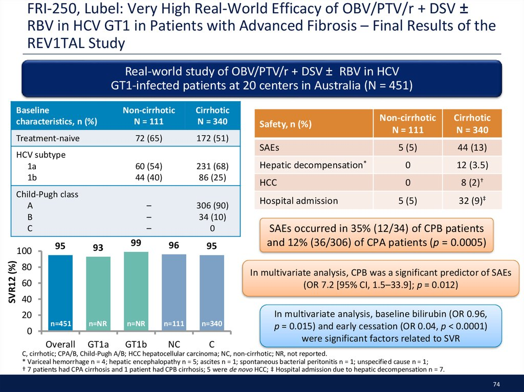 FRI-250, Lubel: Very High Real-World Efficacy of OBV/PTV/r + DSV ± RBV in HCV GT1 in Patients with Advanced Fibrosis – Final Results of the REV1TAL Study