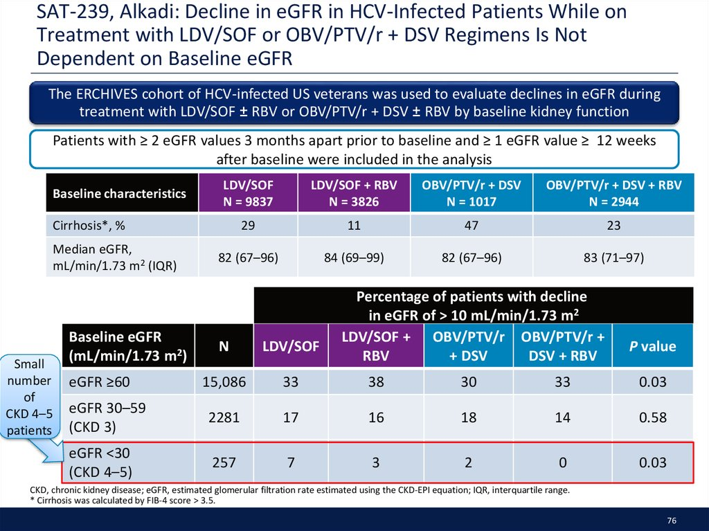 SAT-239, Alkadi: Decline in eGFR in HCV-Infected Patients While on Treatment with LDV/SOF or OBV/PTV/r + DSV Regimens Is Not Dependent on Baseline eGFR