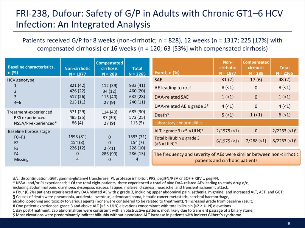 FRI-238, Dufour: Safety of G/P in Adults with Chronic GT1–6 HCV Infection: An Integrated Analysis