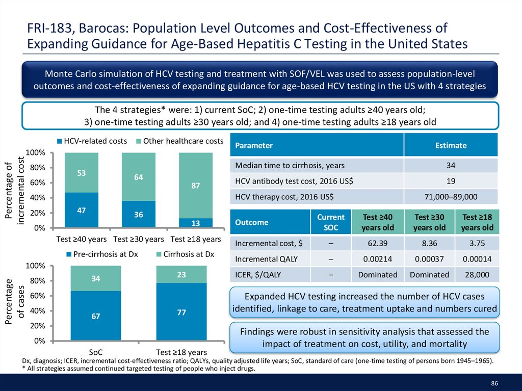 FRI-183, Barocas: Population Level Outcomes and Cost-Effectiveness of Expanding Guidance for Age-Based Hepatitis C Testing in the United States