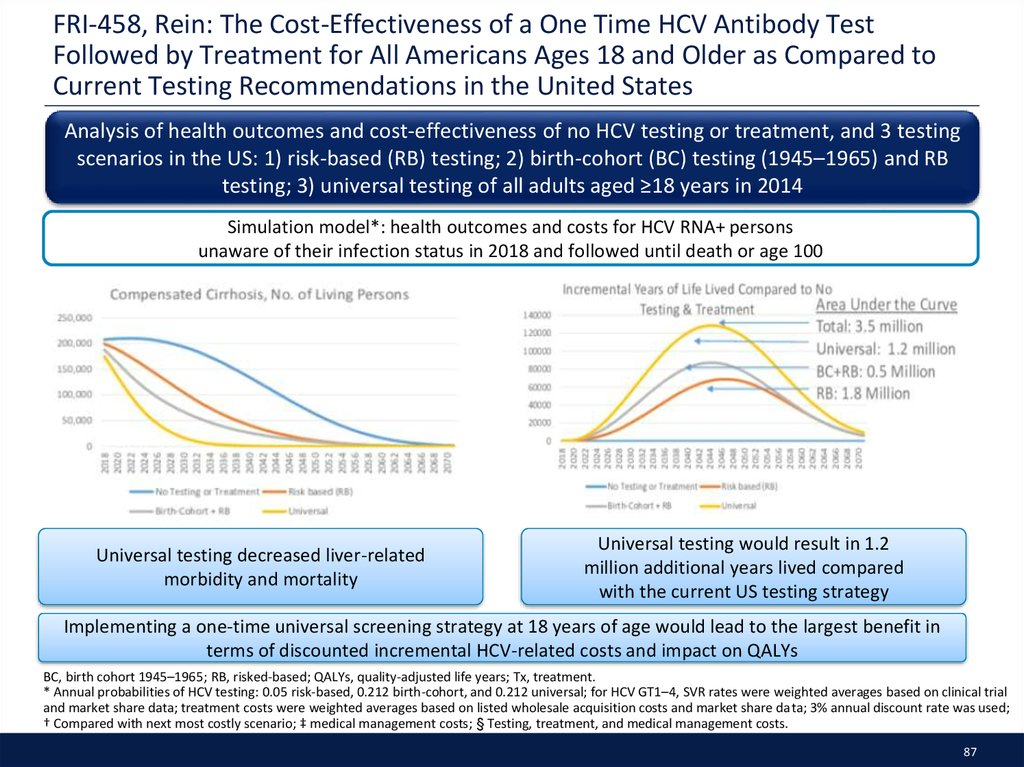 FRI-458, Rein: The Cost-Effectiveness of a One Time HCV Antibody Test Followed by Treatment for All Americans Ages 18 and Older as Compared to Current Testing Recommendations in the United States