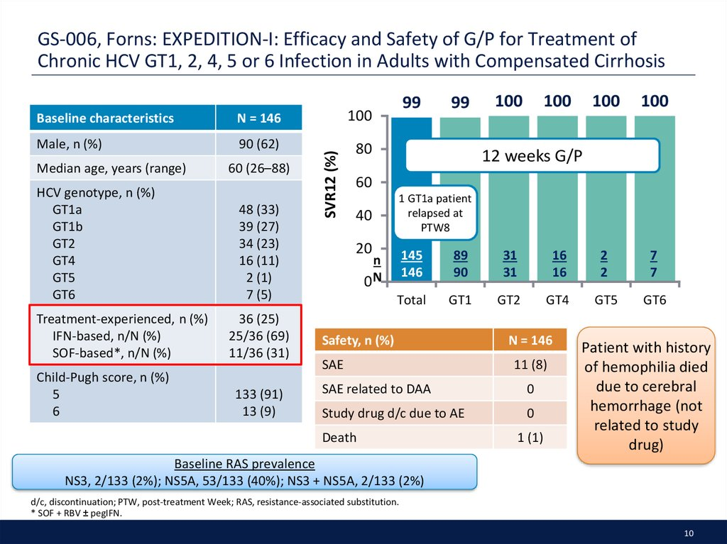 GS-006, Forns: EXPEDITION-I: Efficacy and Safety of G/P for Treatment of Chronic HCV GT1, 2, 4, 5 or 6 Infection in Adults with Compensated Cirrhosis