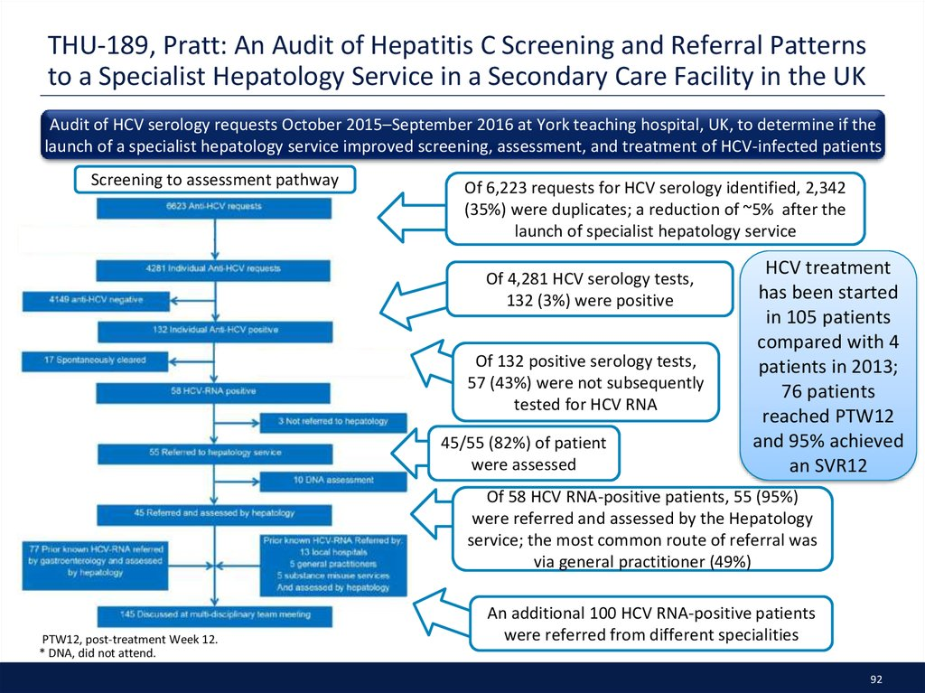 THU-189, Pratt: An Audit of Hepatitis C Screening and Referral Patterns to a Specialist Hepatology Service in a Secondary Care Facility in the UK