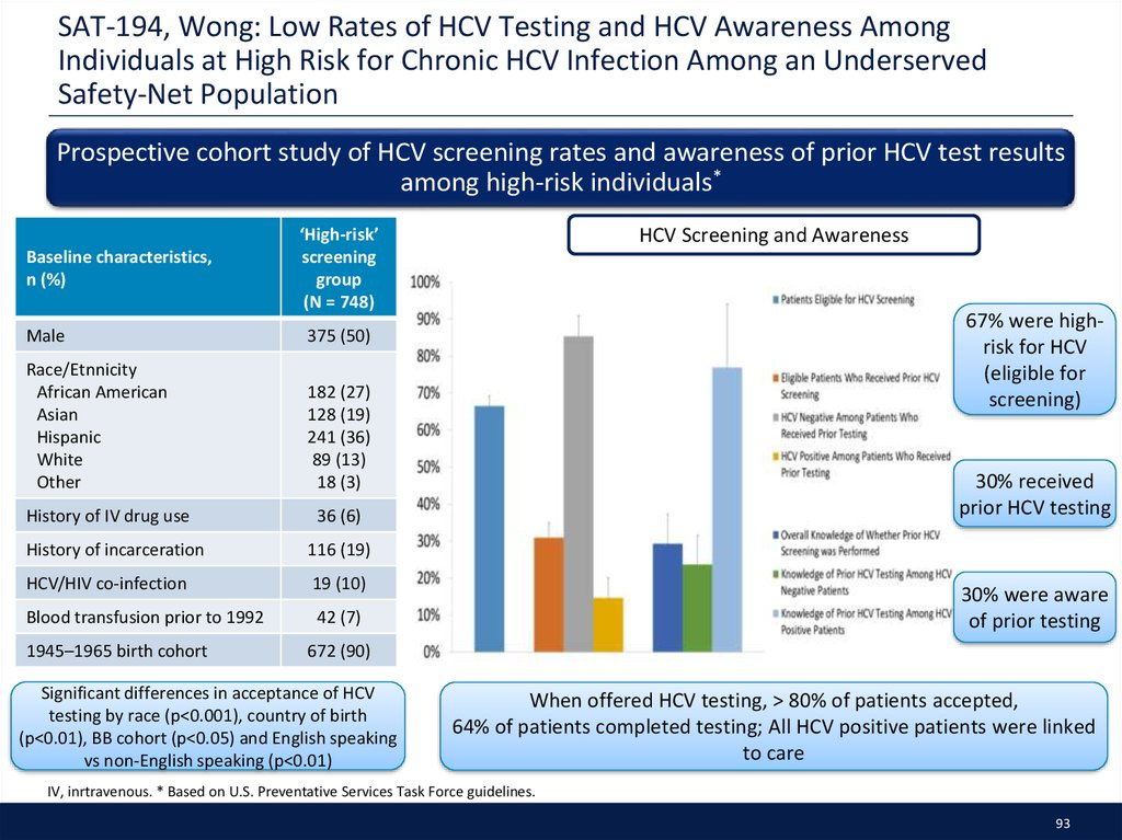 SAT-194, Wong: Low Rates of HCV Testing and HCV Awareness Among Individuals at High Risk for Chronic HCV Infection Among an Underserved Safety-Net Population