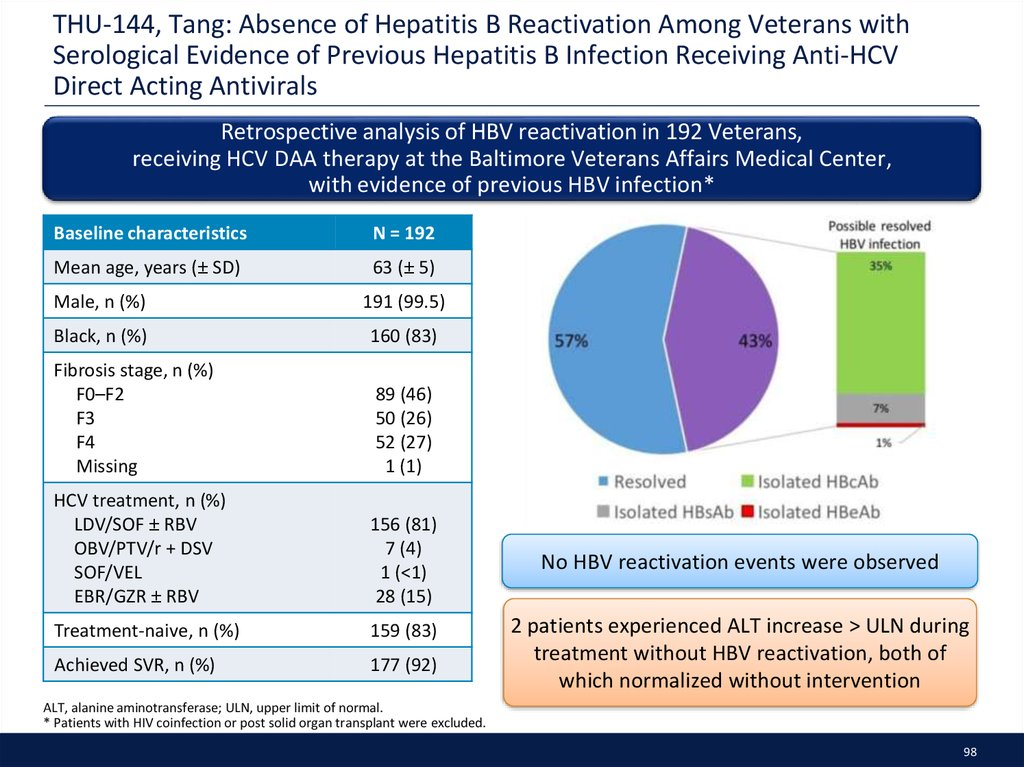 THU-144, Tang: Absence of Hepatitis B Reactivation Among Veterans with Serological Evidence of Previous Hepatitis B Infection Receiving Anti-HCV Direct Acting Antivirals