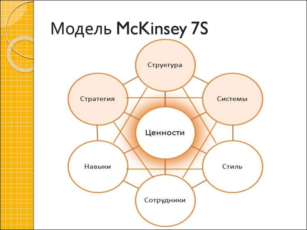 mckinsey case study framework This paper discusses mckinsey's 7s model and explains components of the model and the links between them  the external environment is not mentioned in the mckinsey 7s framework,  a detailed case study or comprehensive material on the organisation under study is required to analyse it using the 7s model this is because the model.