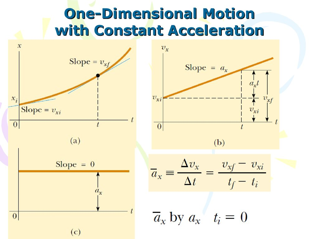 Quiz 1 one dimensional motion with constant acceleration ccuart Gallery