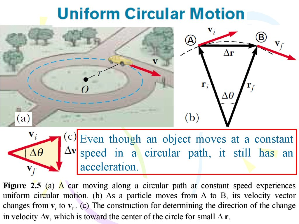 Quiz 1 online presentation speed in a circular path it still has an acceleration figure 25 a a car moving along a circular path at constant speed experiences ccuart Images