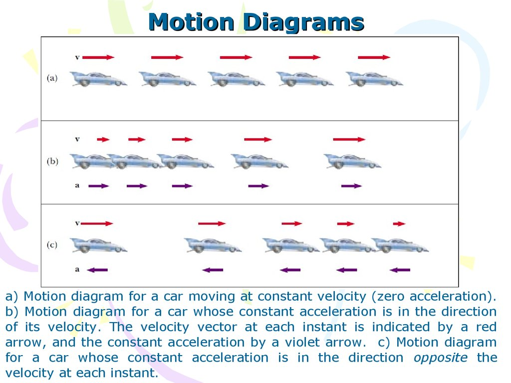 Quiz 1 motion diagrams a motion diagram for a car moving at constant velocity zero acceleration b motion diagram for a car whose constant acceleration is in ccuart Gallery