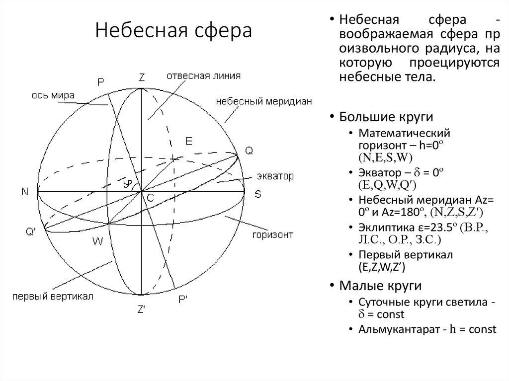 Картинки небесная сфера