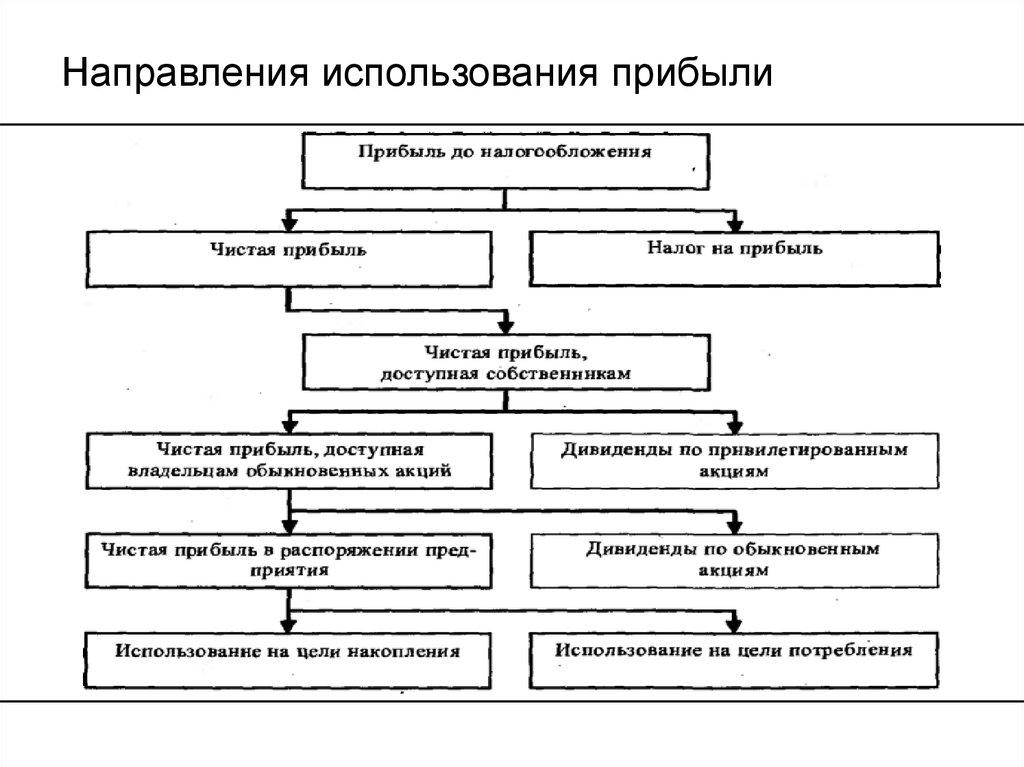 Определение прибыли предприятия