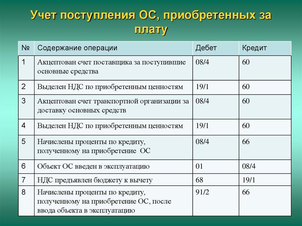 Учет поступления и расходования материалов шпаргалка