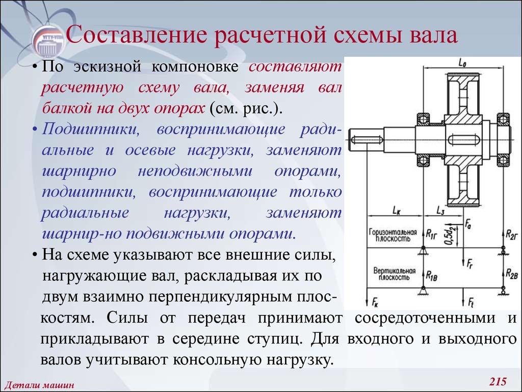 Методика расчета консольных нагрузок на выходной вал