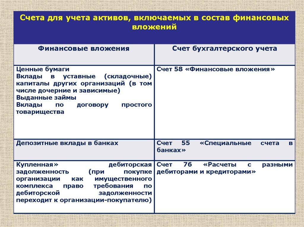 Учет финансовых вложений презентация онлайн Счета для учета активов включаемых в состав финансовых вложений Финансовые вложения Счет бухгалтерского учета Ценные бумаги