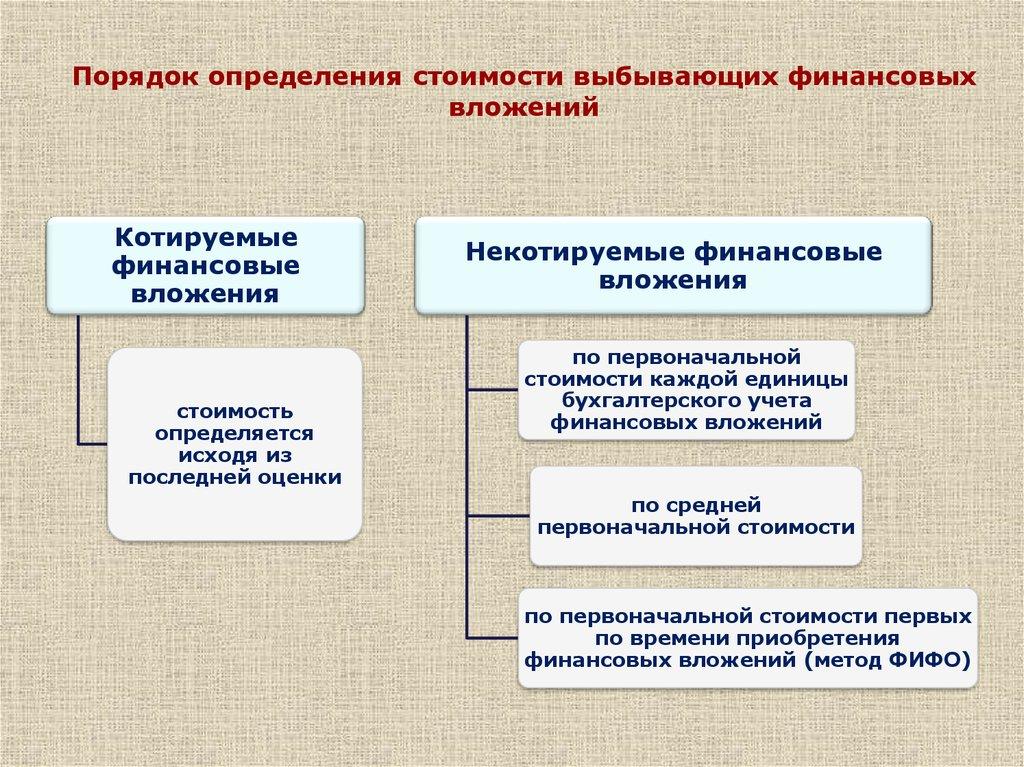 Учет финансовых вложений презентация онлайн Некотируемые финансовые вложения по первоначальной стоимости каждой единицы бухгалтерского учета финансовых вложений по средней первоначальной стоимости