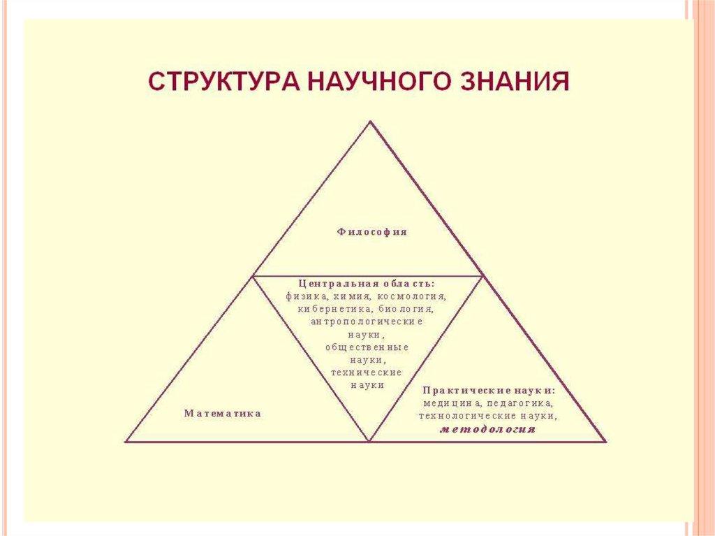 структура научного знания реферат