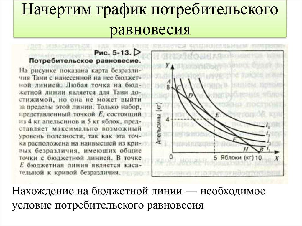 Бюджетное ограничение. условие равновесия потребителя.шпаргалка