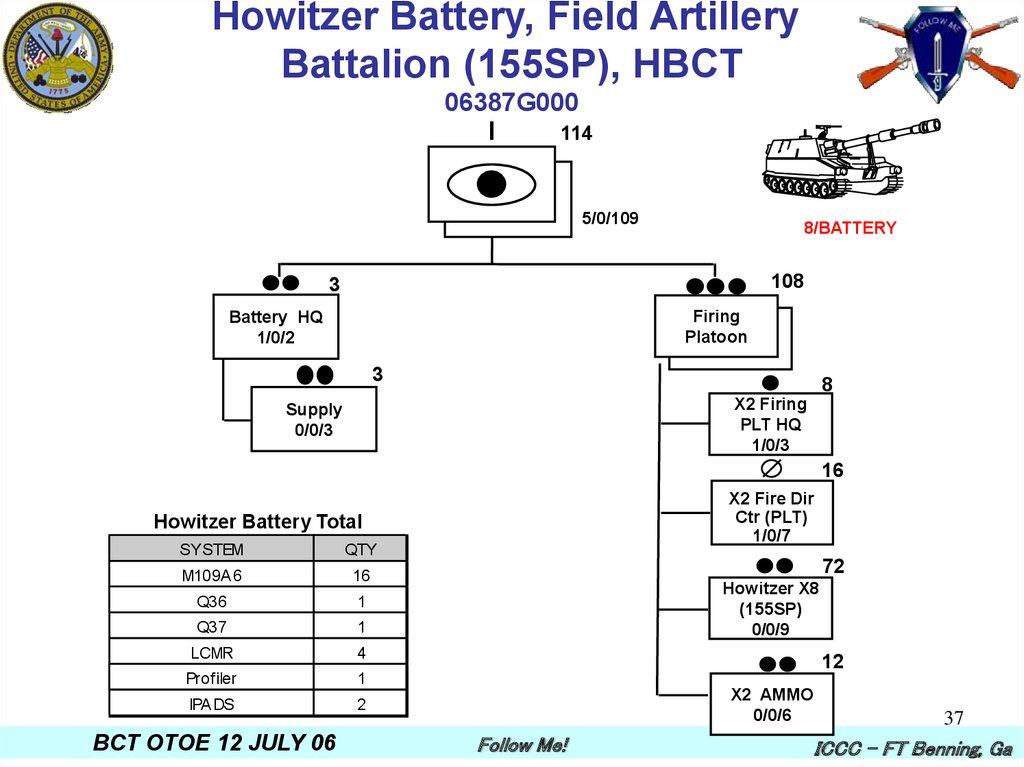Heavy Brigade Combat Team