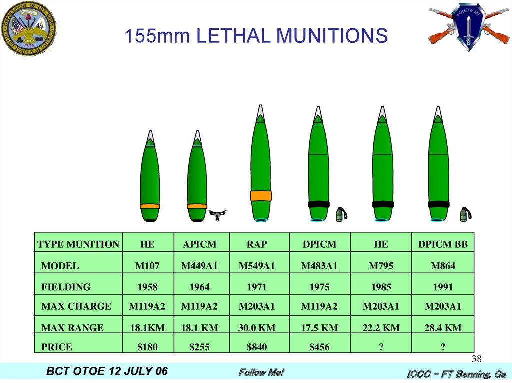 155mm LETHAL MUNITIONS