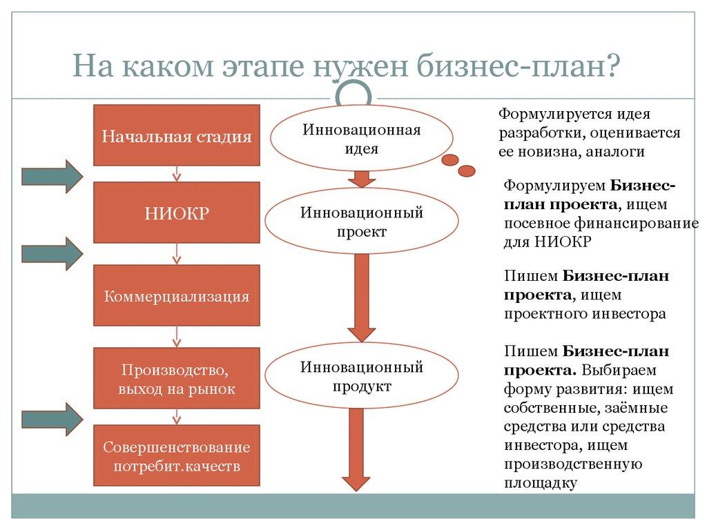 Бизнес план по инновационной бизнес план курьерской компании
