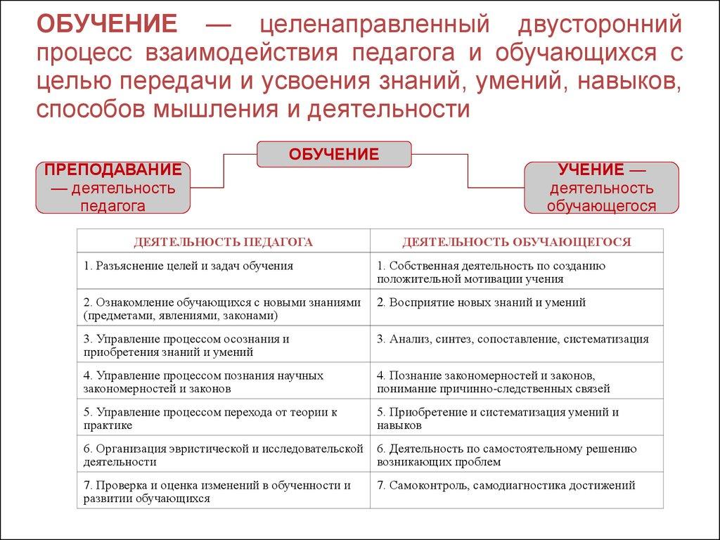 деятельность учителя и ученика в различных видах обучения шпаргалка