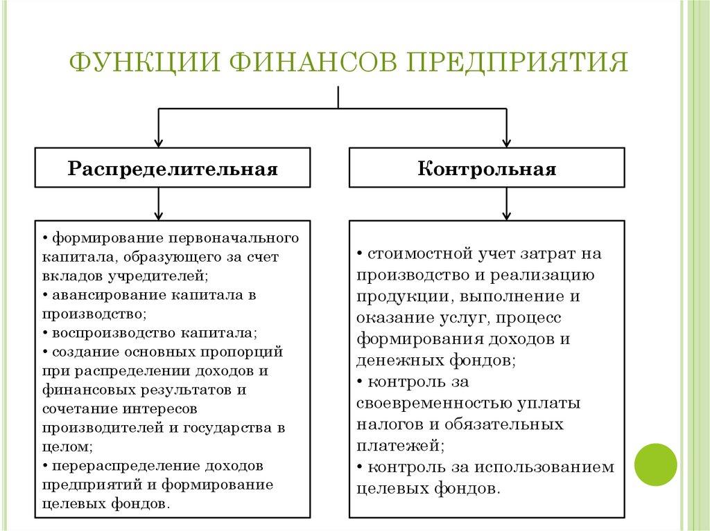 функции предприятия реферат