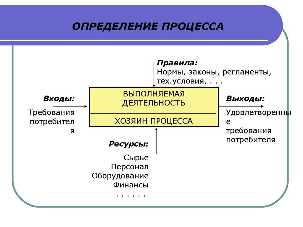 Схема вход процесс выход процесс фото 177