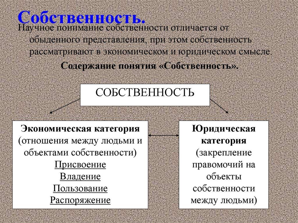 Категория Собственности Экономическое Содержание, Формы Собственности И Хозяйствования Шпаргалка