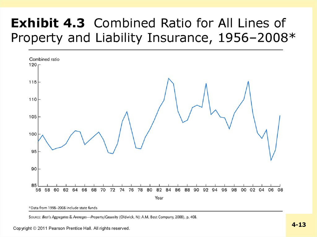 Exhibit 4.3 Combined Ratio for All Lines of Property and Liability Insurance, 1956–2008*