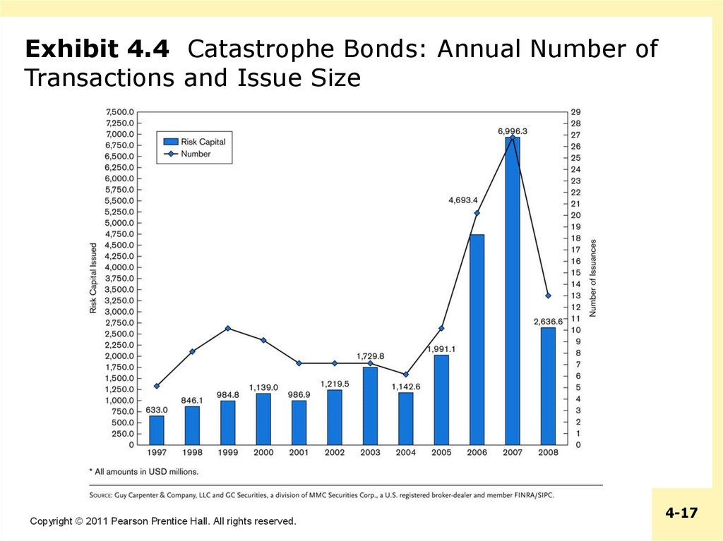 Exhibit 4.4 Catastrophe Bonds: Annual Number of Transactions and Issue Size