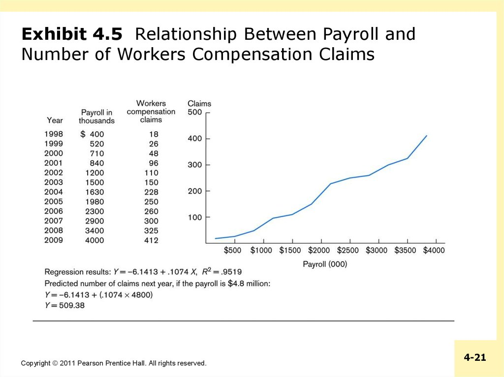 Exhibit 4.5 Relationship Between Payroll and Number of Workers Compensation Claims