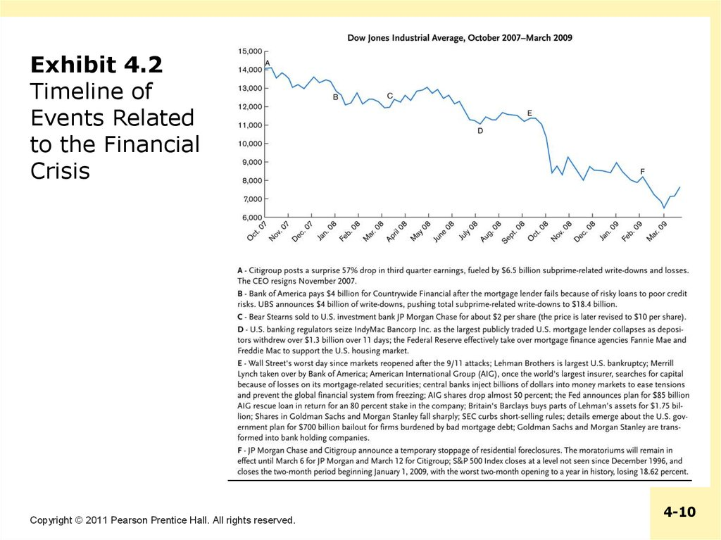 Exhibit 4.2 Timeline of Events Related to the Financial Crisis