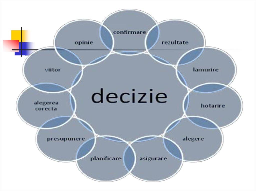 factorii de decizie de piață