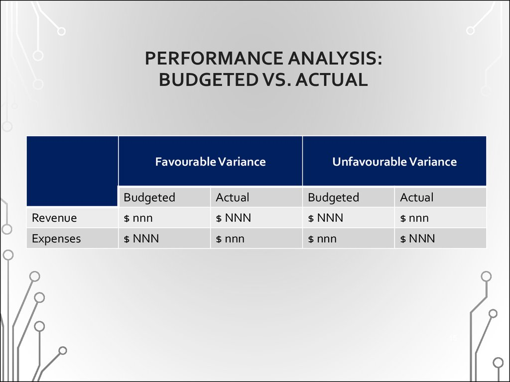 PERFORMANCE ANALYSIS: BUDGETED VS. ACTUAL
