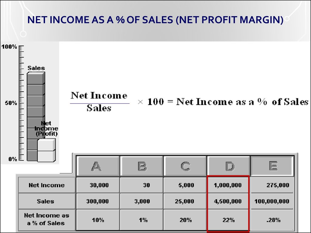 NET INCOME AS A % OF SALES (NET PROFIT MARGIN)