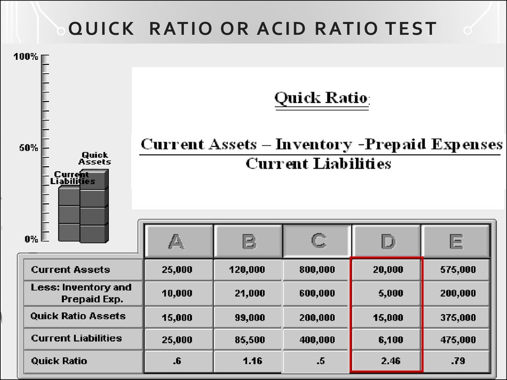 QUICK RATIO OR ACID RATIO TEST
