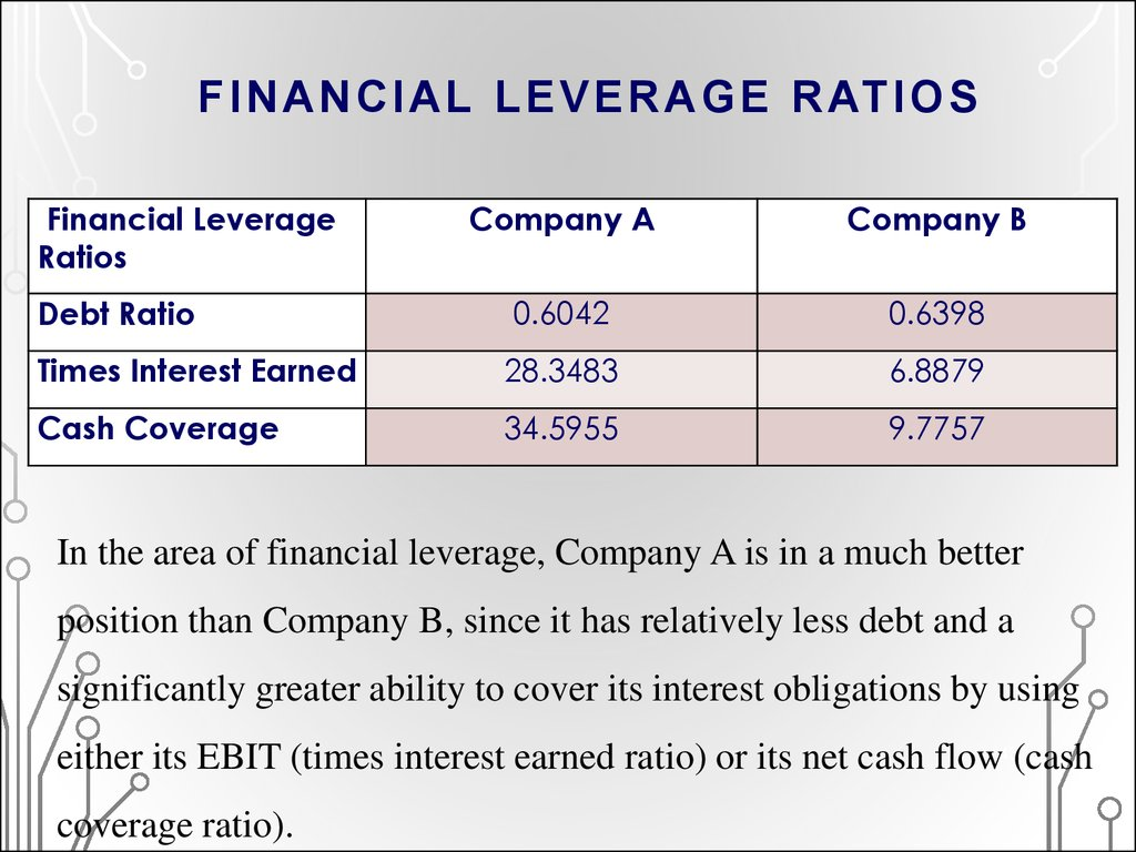 FINANCIAL LEVERAGE RATIOS