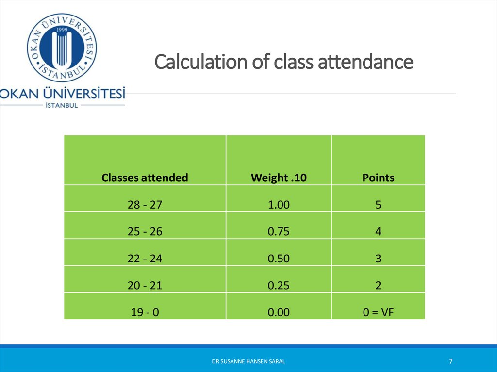 Calculation of class attendance