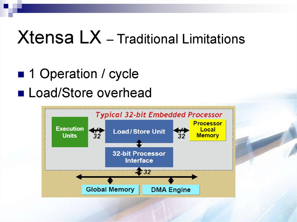 Xtensa LX – Traditional Limitations