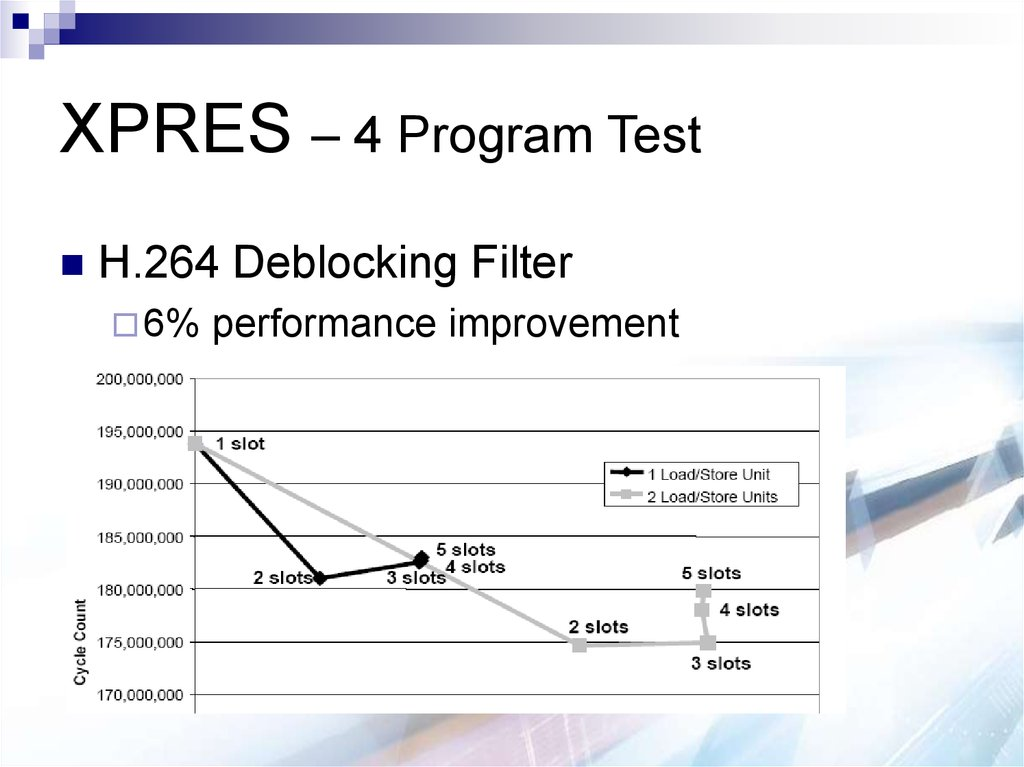 XPRES – 4 Program Test