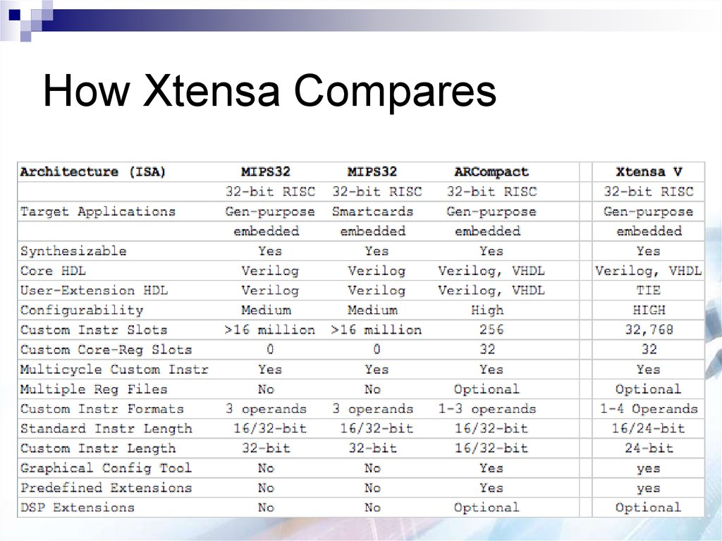 How Xtensa Compares