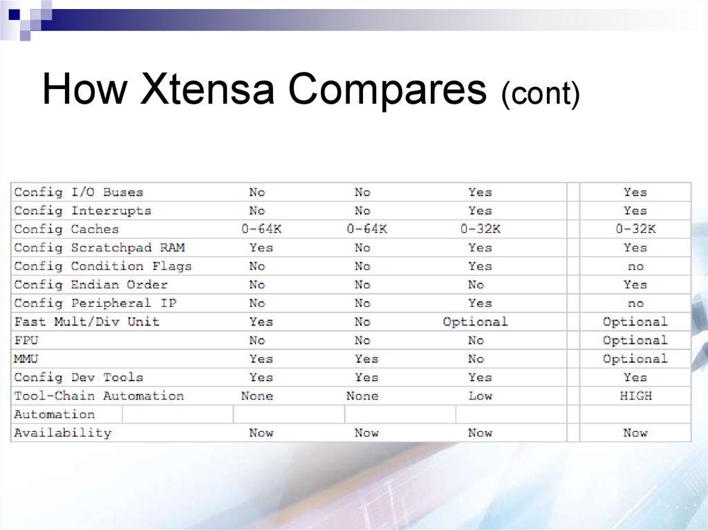 How Xtensa Compares (cont)