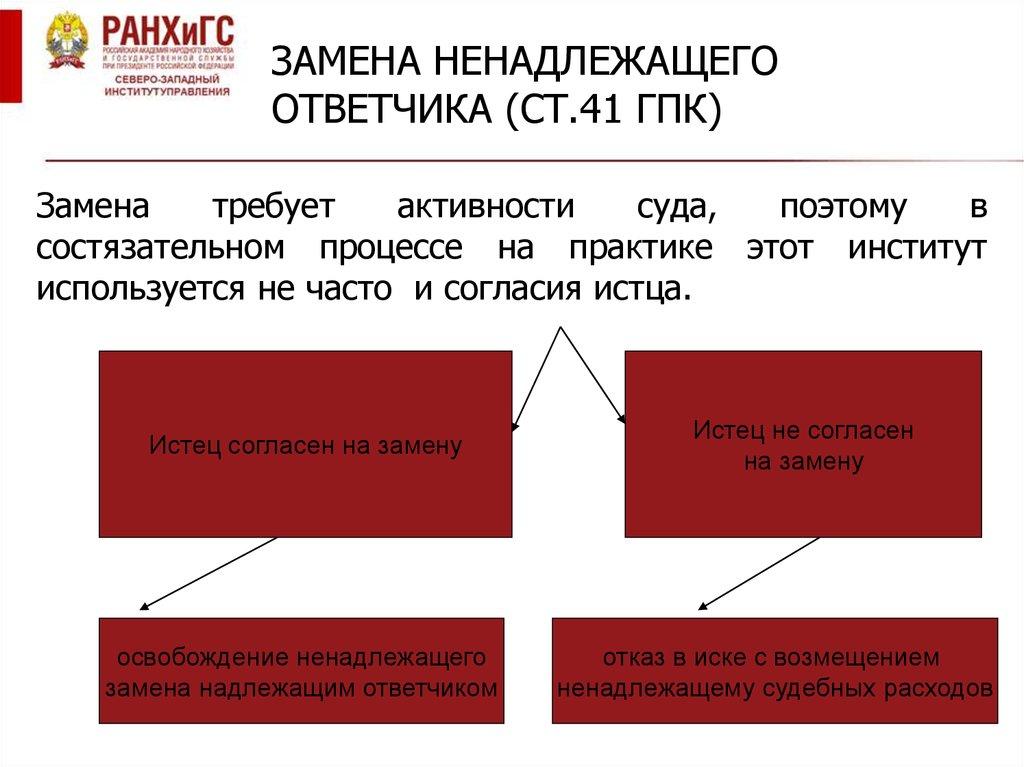 замена истца в гражданском процессе