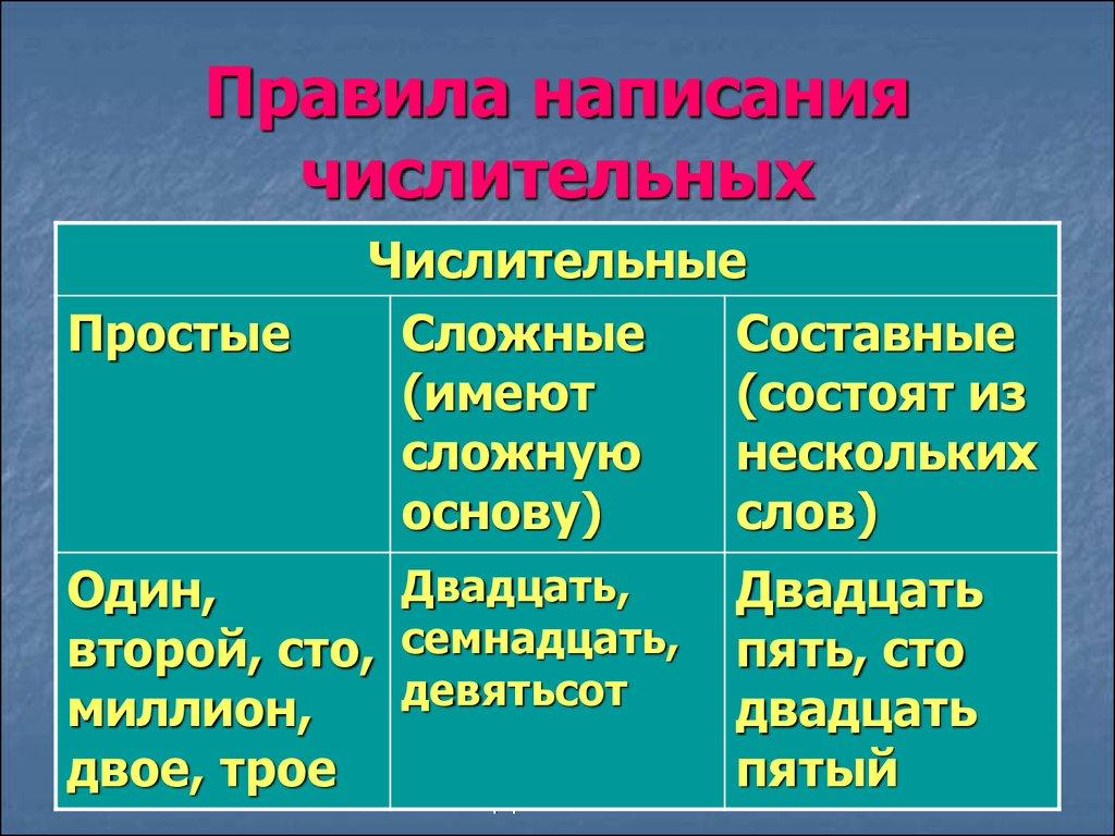 виды норм русского литературного языка