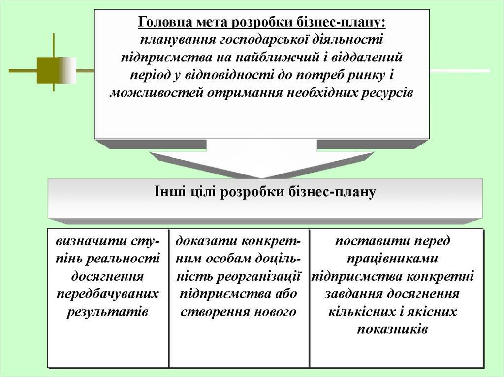 Бизнес план визначення бизнес план с 500000