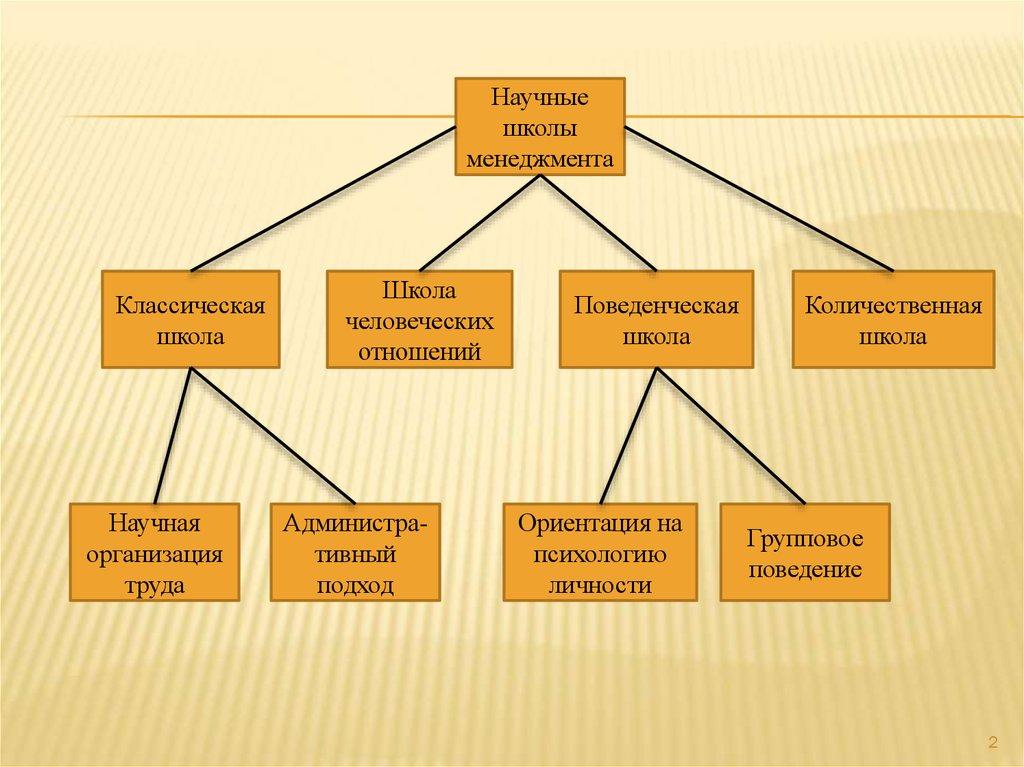 Школа человеческих отношений в менеджменте доклад 5749